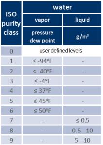 air compressor moisture