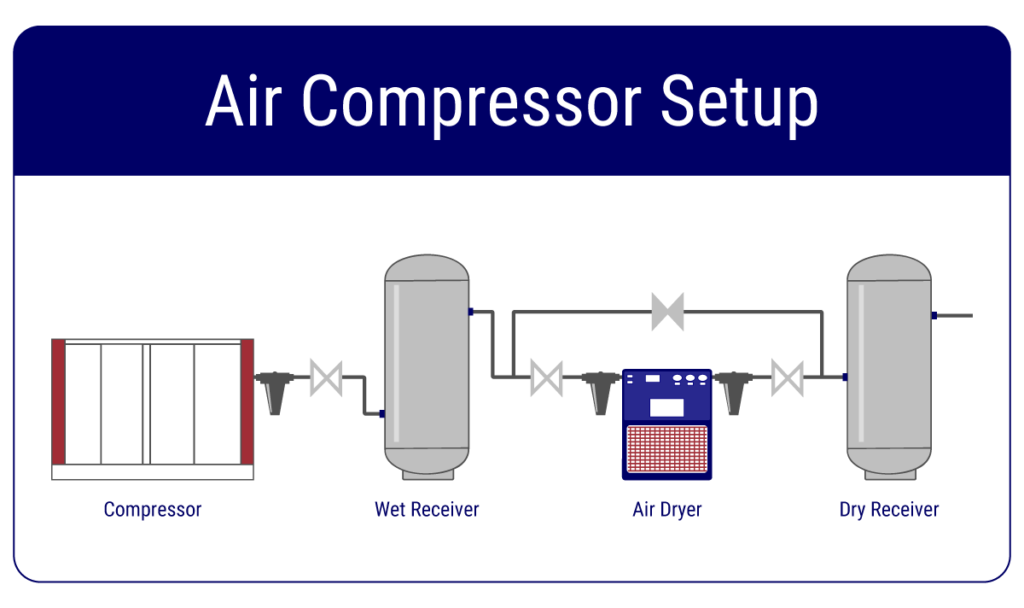 air compressor setup diagram